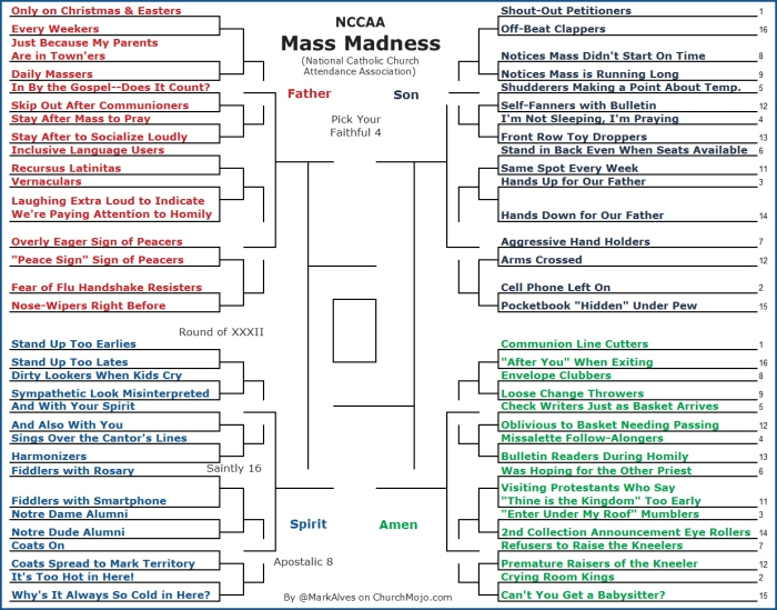 March Madness Brackets for Catholics